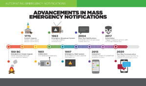 Infographic-Advancements in Mass Emergency Notifications