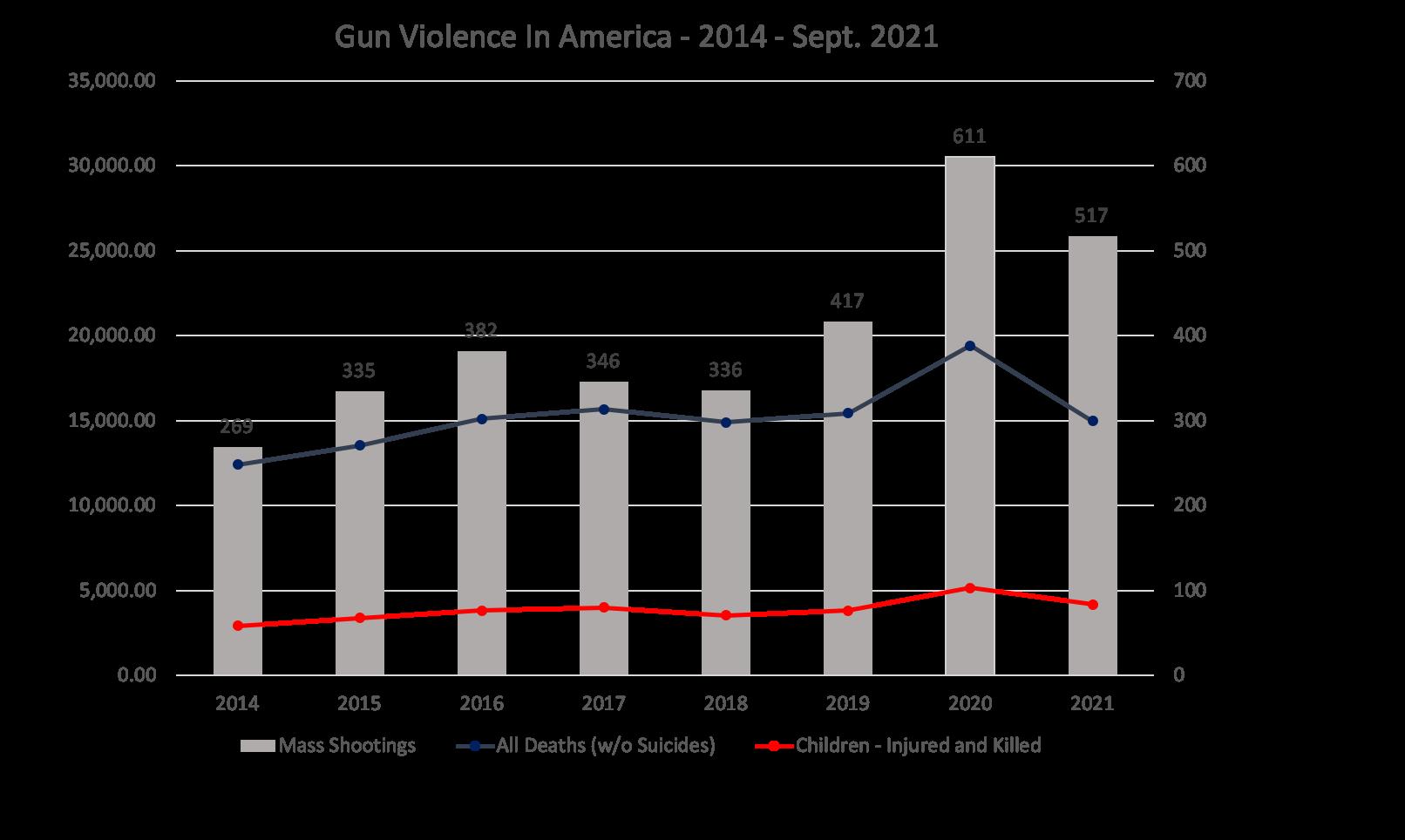 Gun Violence Chart - 9-24-21